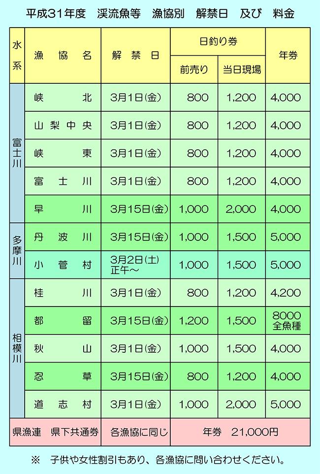 【追加】190128-H31渓流魚等 漁協別-解禁日及び料金.jpg