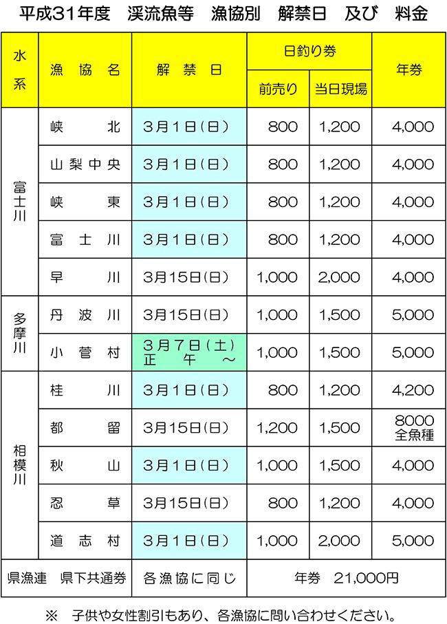 200210 渓流魚等 漁協別 解禁日及び料金.jpg